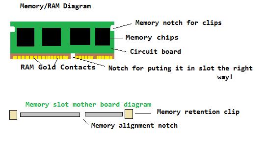 Memory RAM and Slot Diagram